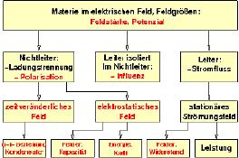 Elektrische_Felder