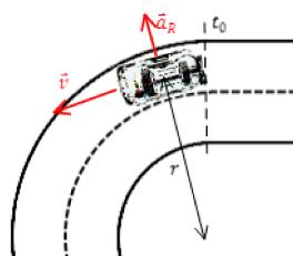 Kurvenmodell